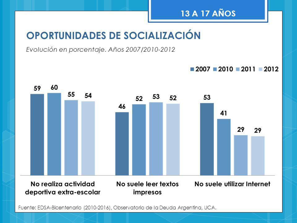 OPORTUNIDADES DE SOCIALIZACIÓN