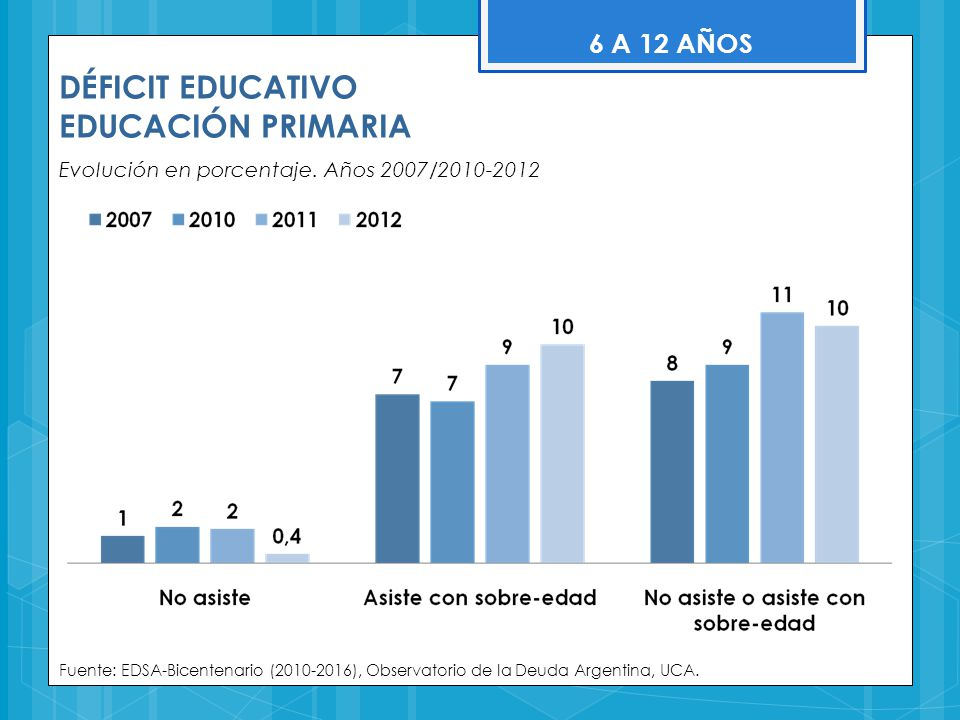 DÉFICIT EDUCATIVO EDUCACIÓN PRIMARIA