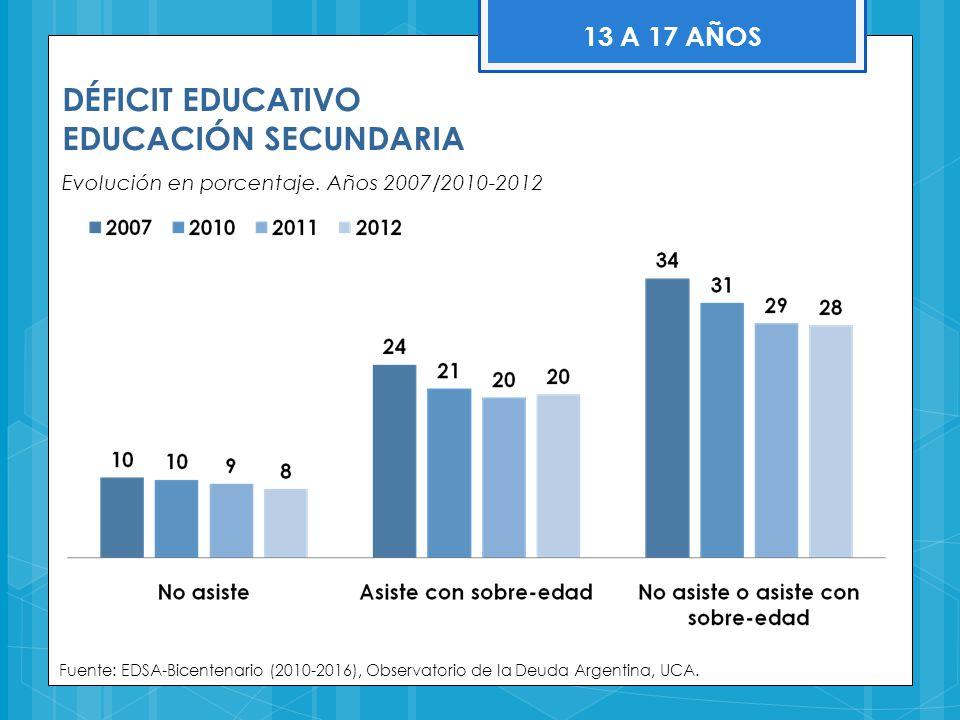 DÉFICIT EDUCATIVO EDUCACIÓN SECUNDARIA