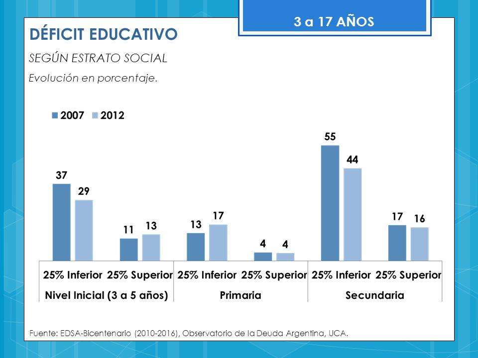 DÉFICIT EDUCATIVO 3 a 17 AÑOS SEGÚN ESTRATO SOCIAL