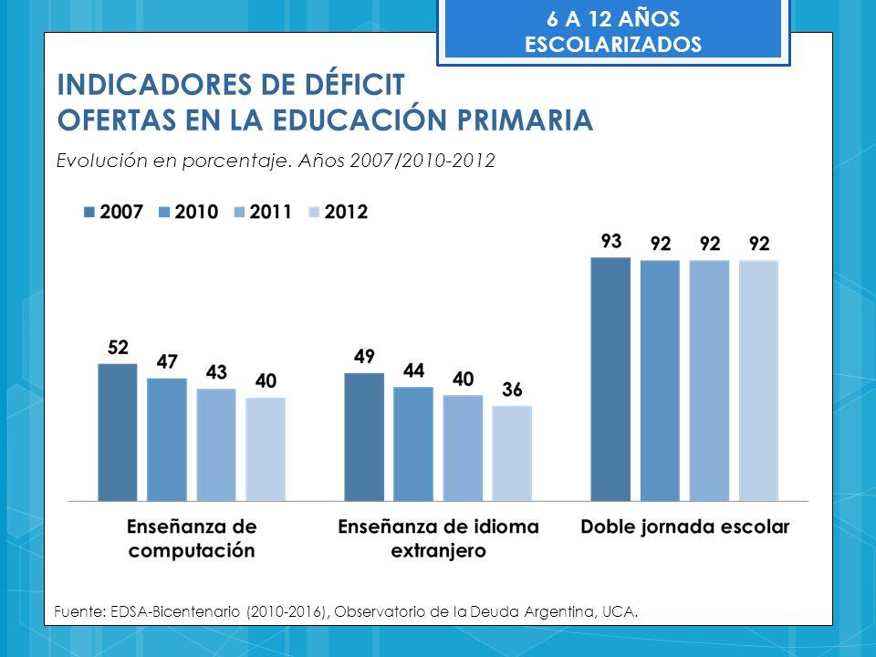 INDICADORES DE DÉFICIT OFERTAS EN LA EDUCACIÓN PRIMARIA
