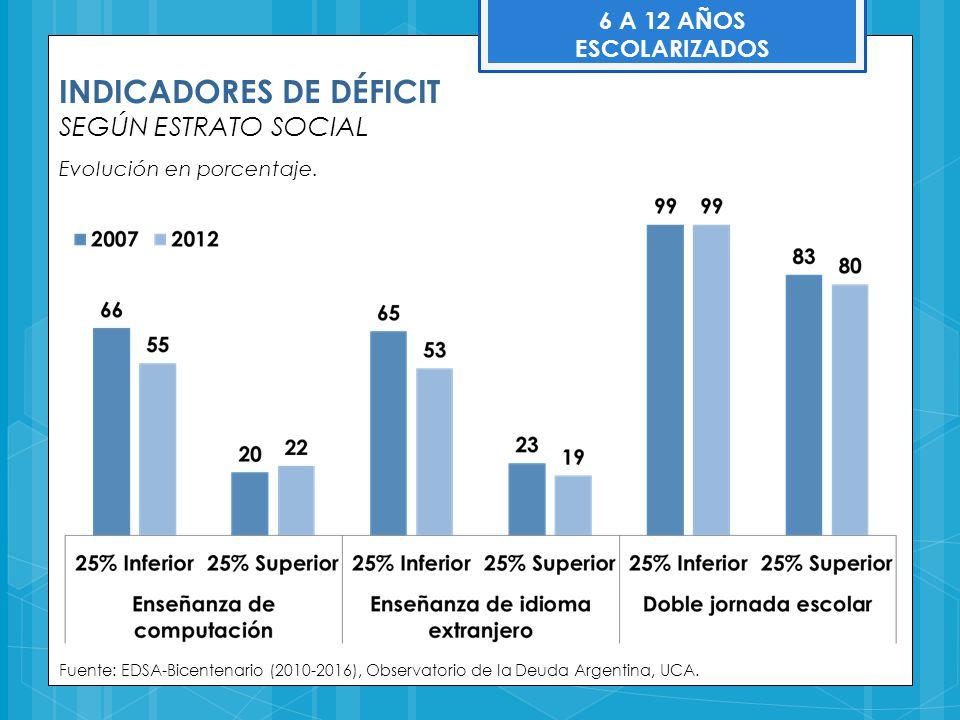 INDICADORES DE DÉFICIT SEGÚN ESTRATO SOCIAL