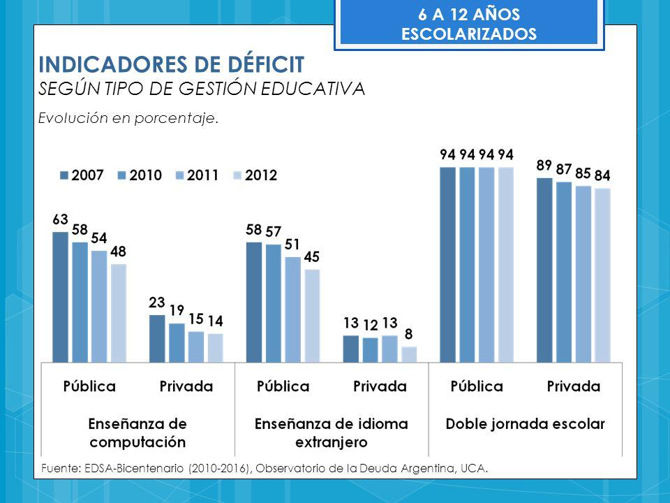 INDICADORES DE DÉFICIT SEGÚN TIPO DE GESTIÓN EDUCATIVA