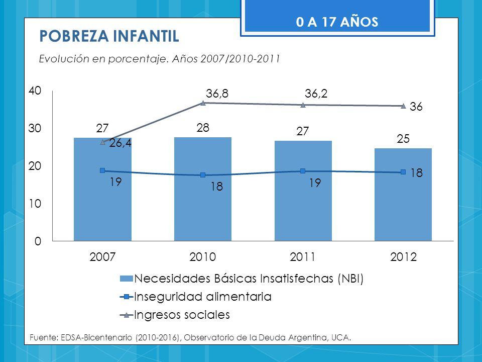 POBREZA INFANTIL 0 A 17 AÑOS