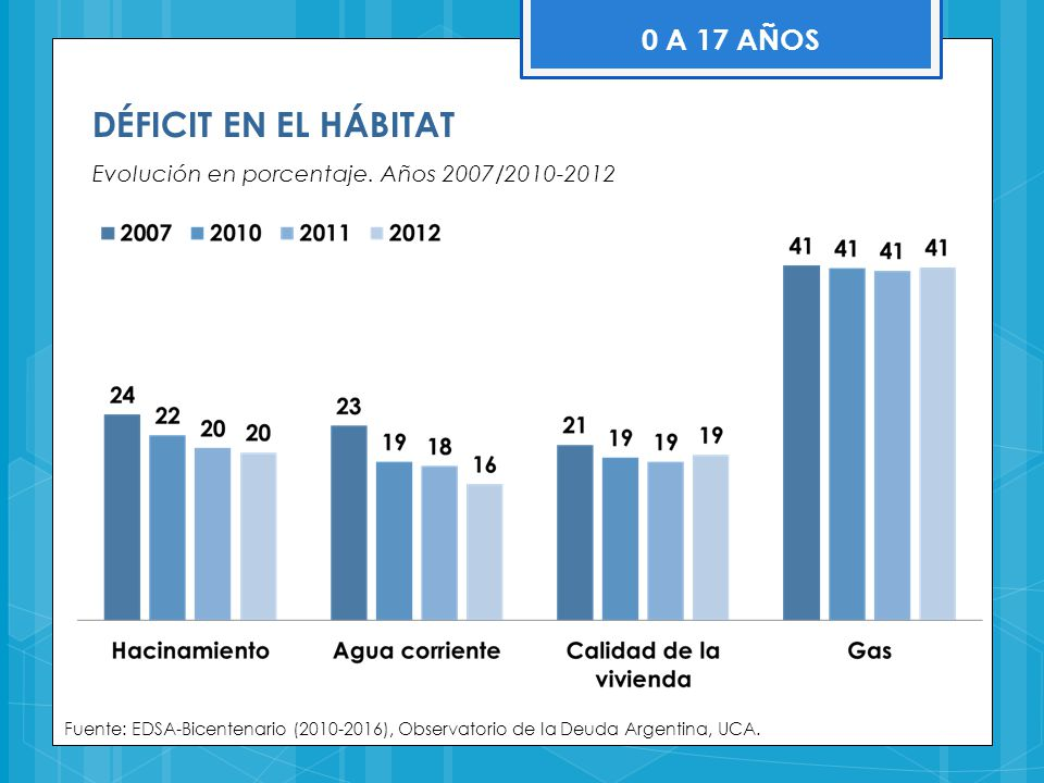 DÉFICIT EN EL HÁBITAT 0 A 17 AÑOS
