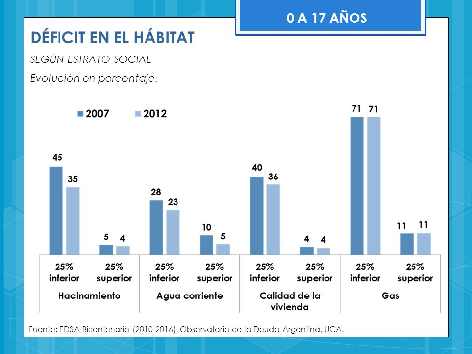 DÉFICIT EN EL HÁBITAT 0 A 17 AÑOS SEGÚN ESTRATO SOCIAL