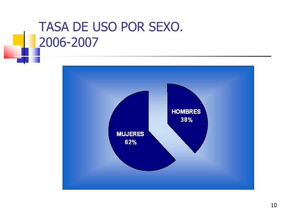 TASA DE USO POR SEXO. 2006-2007