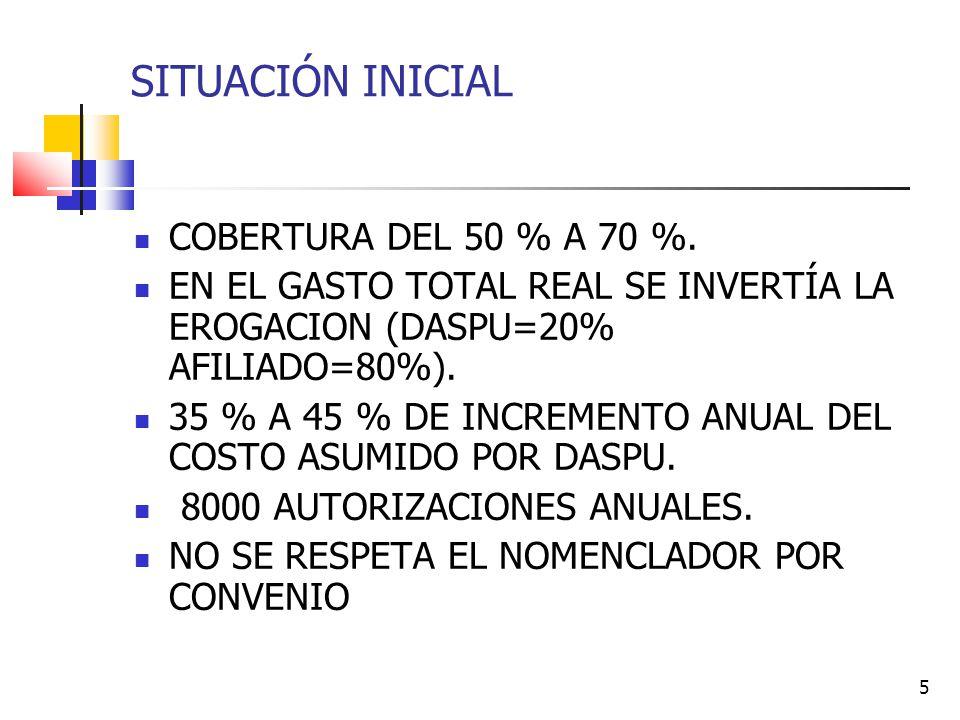 SITUACIÓN INICIAL COBERTURA DEL 50 % A 70 %.