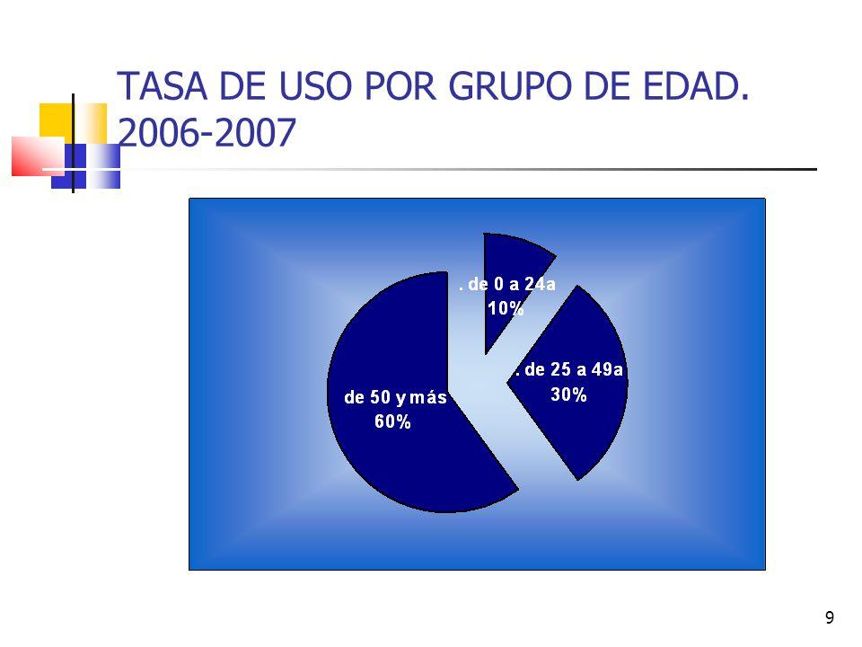 TASA DE USO POR GRUPO DE EDAD. 2006-2007