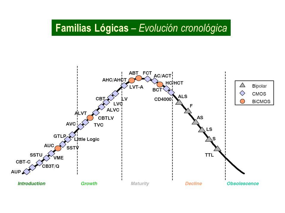Familias Lógicas – Evolución cronológica