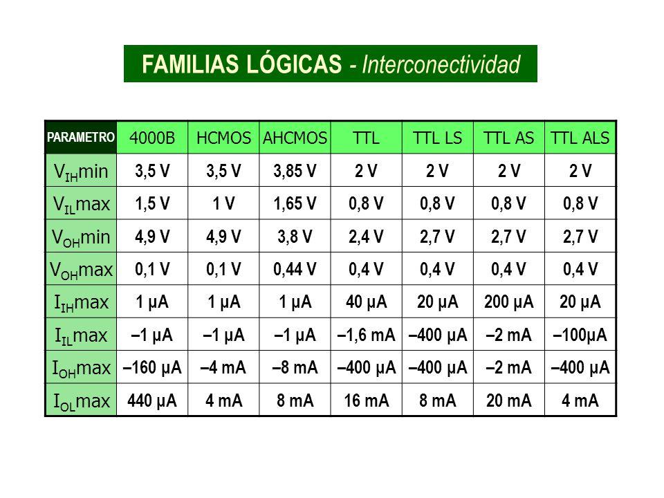 FAMILIAS LÓGICAS - Interconectividad