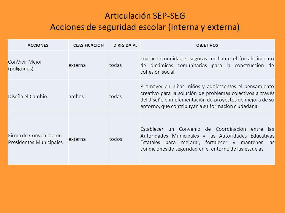 Articulación SEP-SEG Acciones de seguridad escolar (interna y externa)