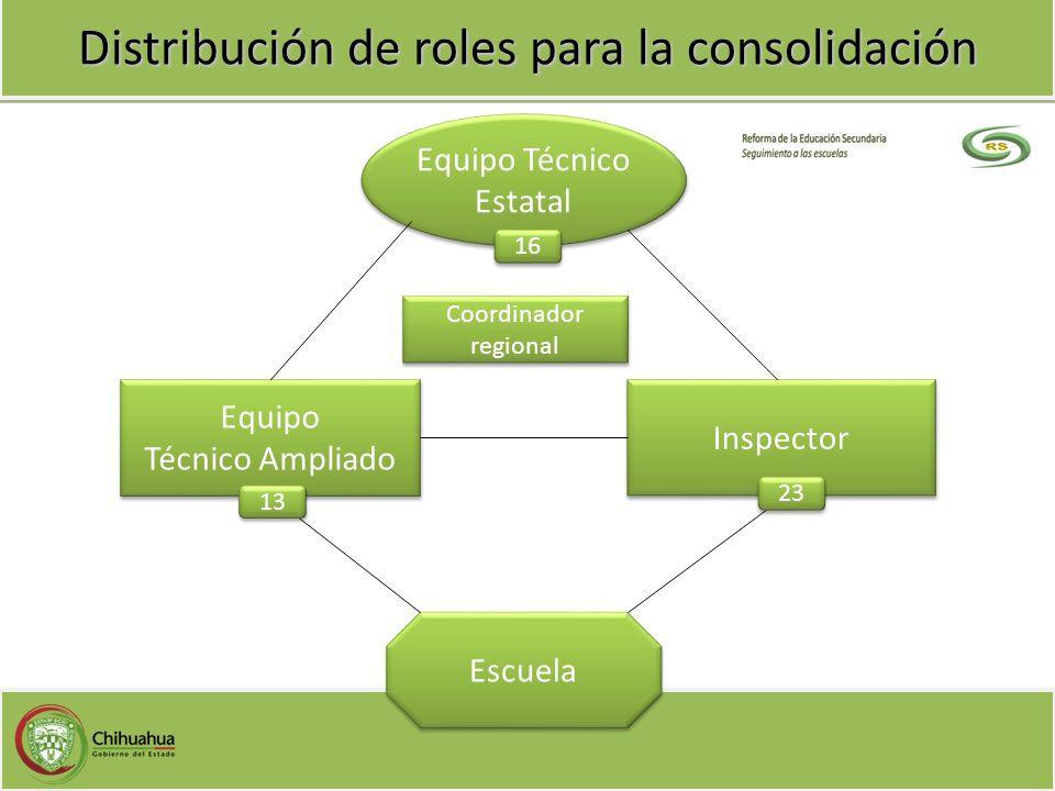 Distribución de roles para la consolidación