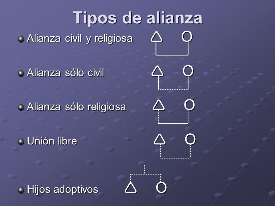 Tipos de alianza Alianza civil y religiosa  Ο Alianza sólo civil  Ο