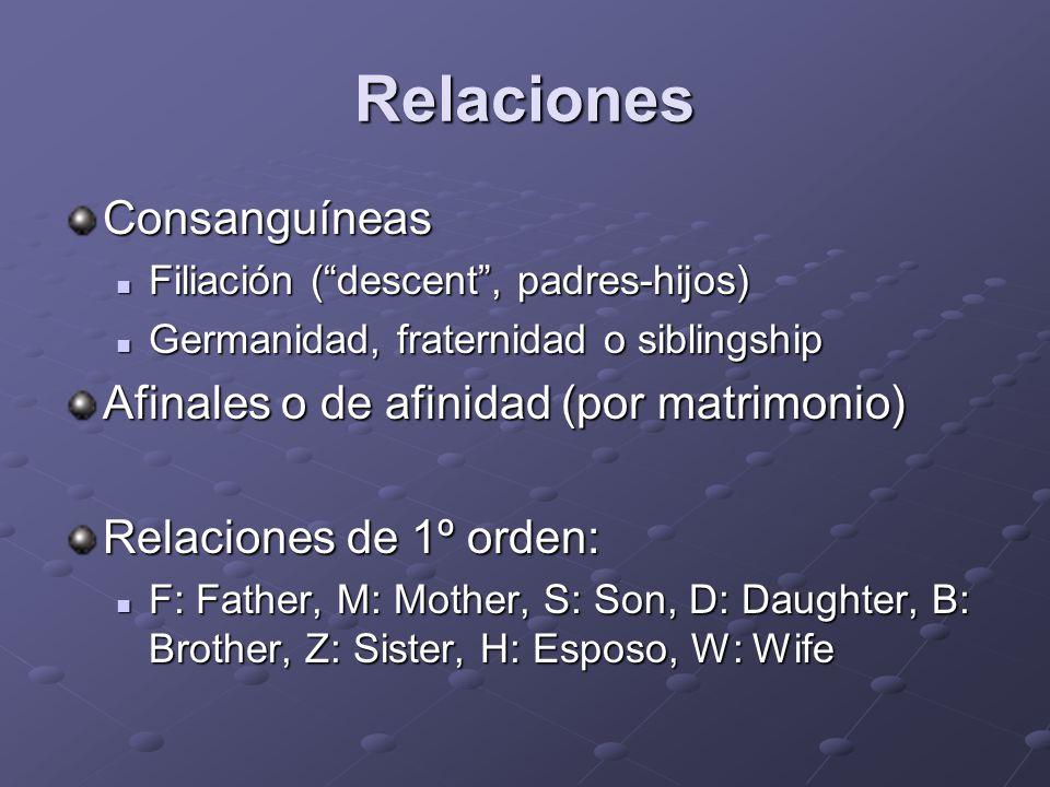 Relaciones Consanguíneas Afinales o de afinidad (por matrimonio)