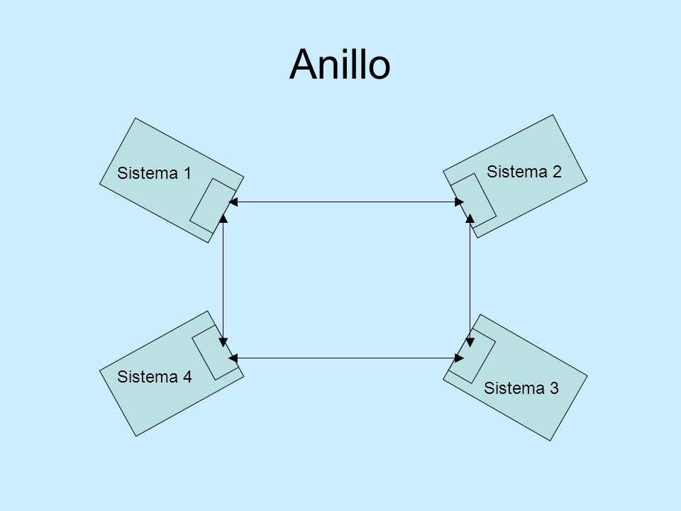 Anillo Sistema 1 Sistema 2 Sistema 2 Sistema 4 Sistema 3