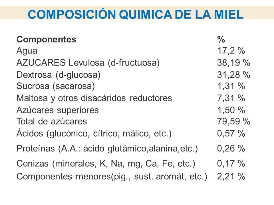 COMPOSICIÓN QUIMICA DE LA MIEL