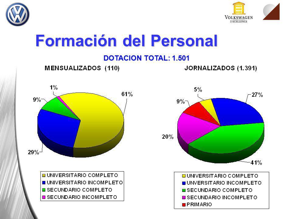 Formación del Personal