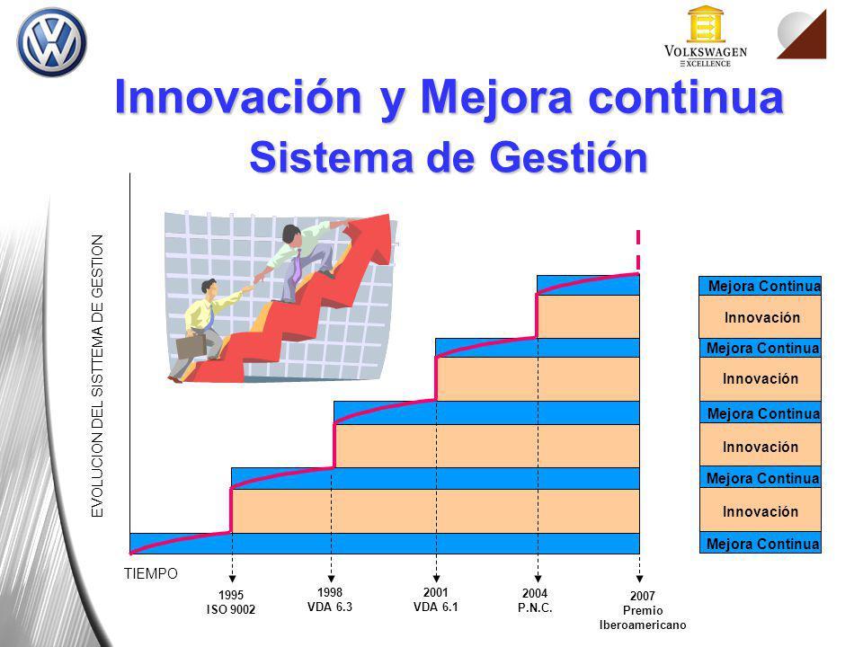 Innovación y Mejora continua Premio Iberoamericano