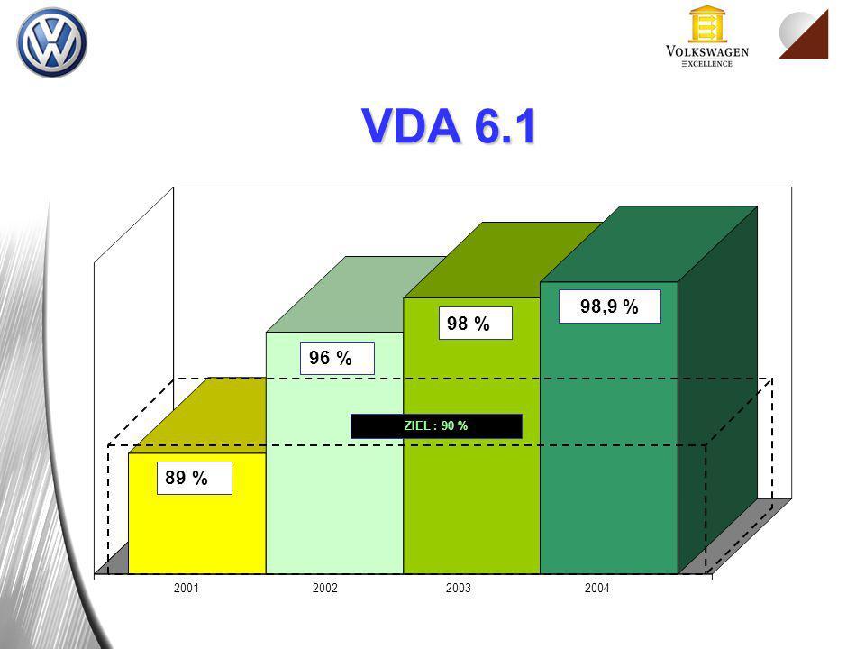VDA 6.1 2001 2002 2003 89 % 96 % 98 % ZIEL : 90 % 98,9 % 2004