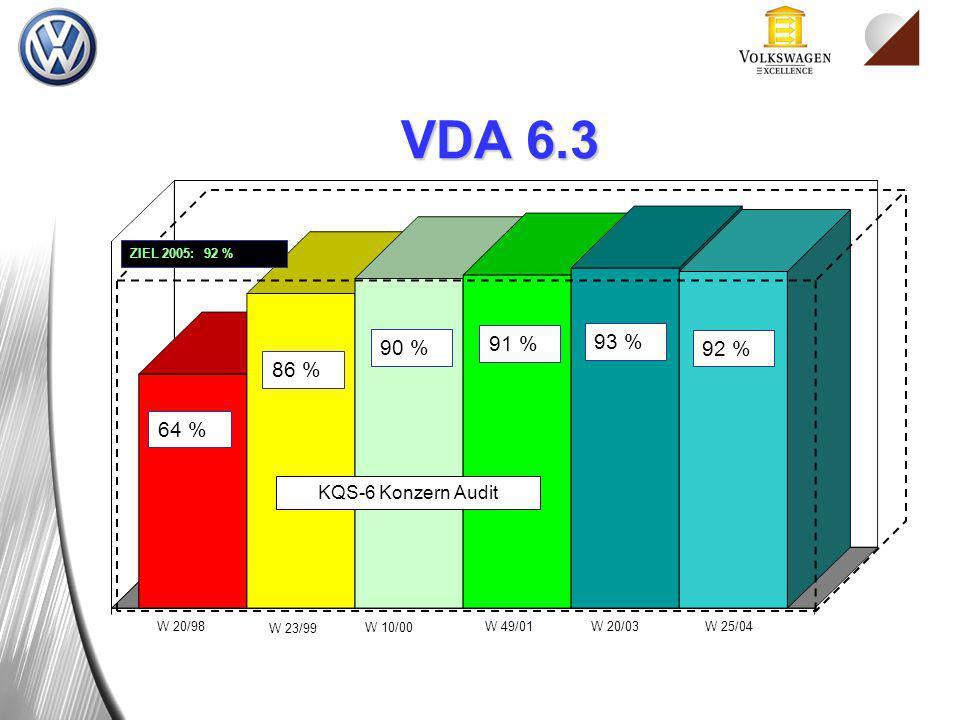 VDA 6.3 64 % 90 % 86 % 91 % 93 % 92 % KQS-6 Konzern Audit W 20/98
