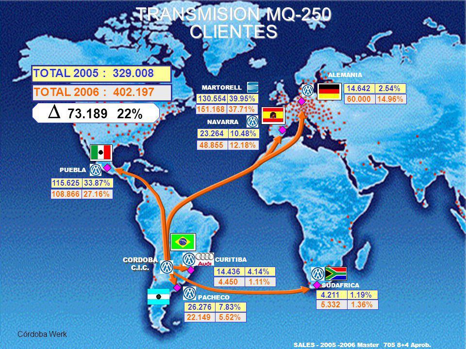 D 73.189 22% TRANSMISION MQ-250 CLIENTES TOTAL 2005 : 329.008