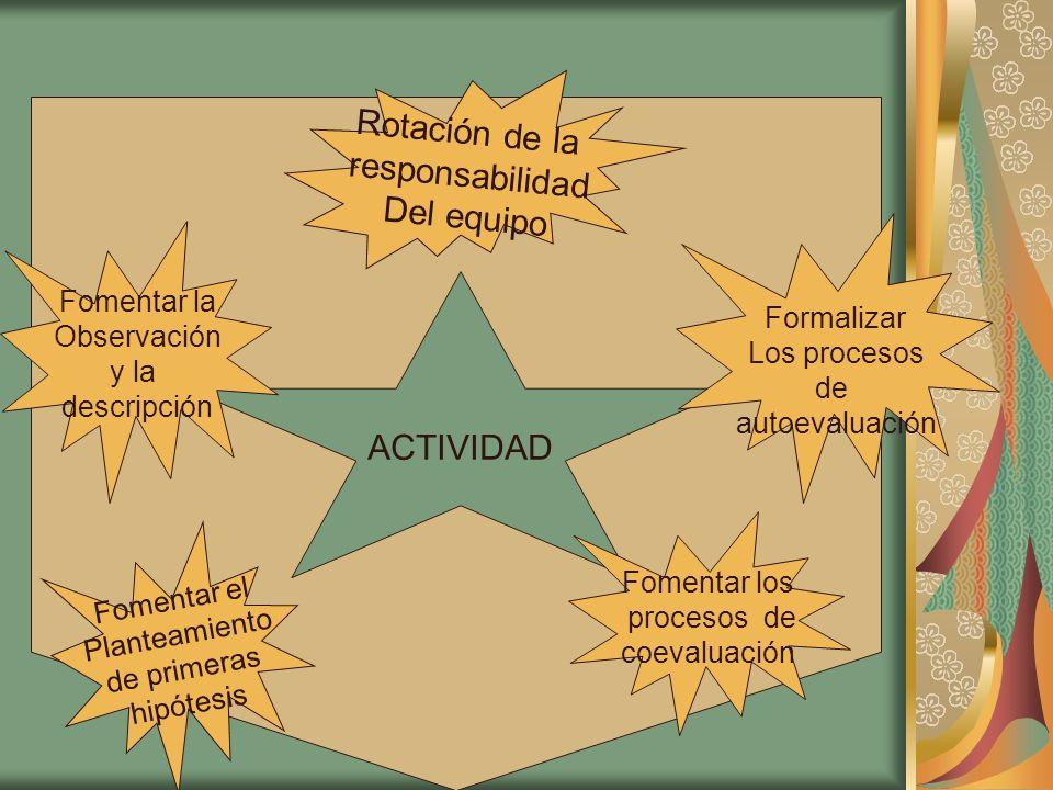 Rotación de la responsabilidad Del equipo ACTIVIDAD Fomentar la