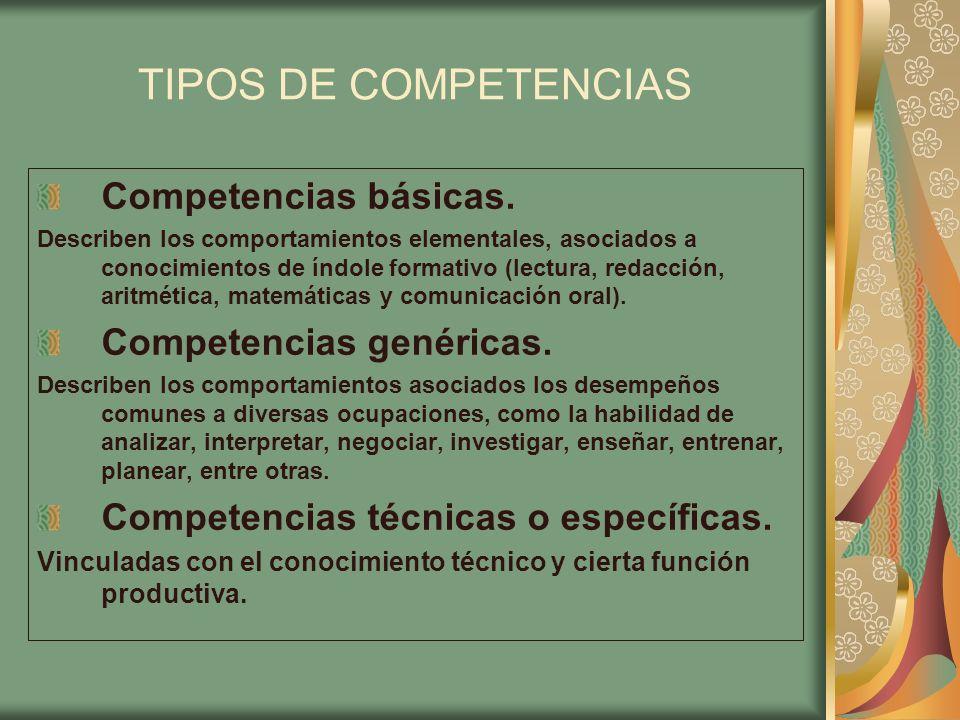 TIPOS DE COMPETENCIAS Competencias básicas. Competencias genéricas.