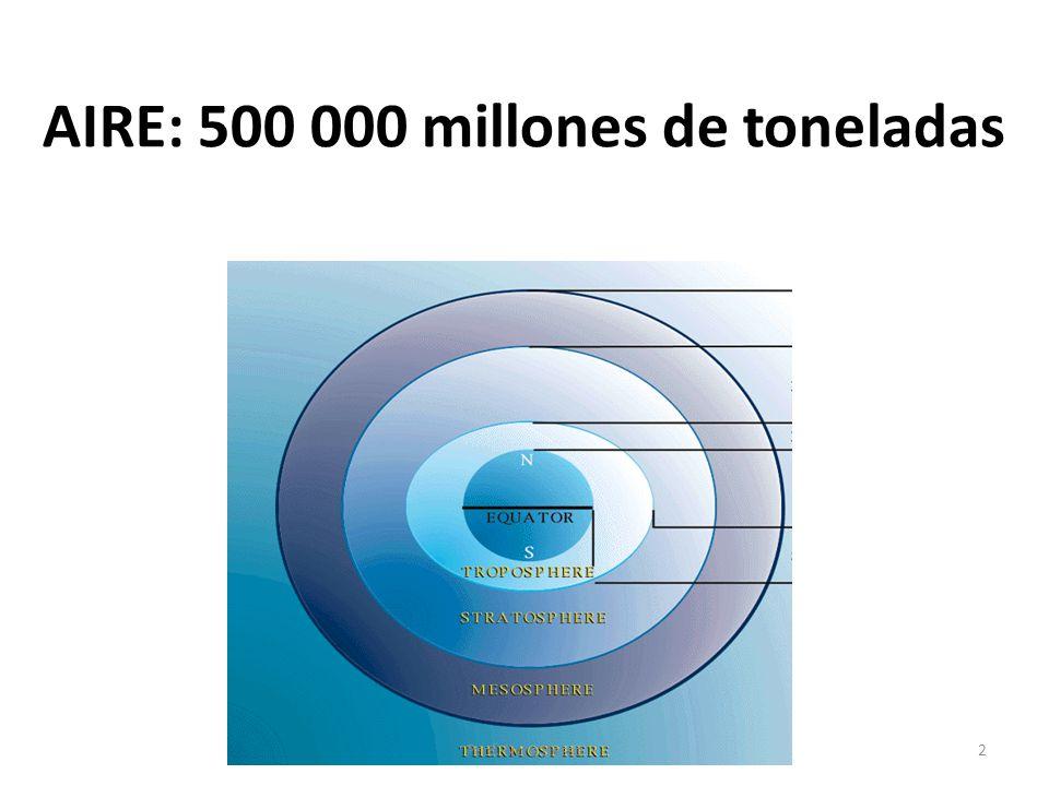 AIRE: 500 000 millones de toneladas