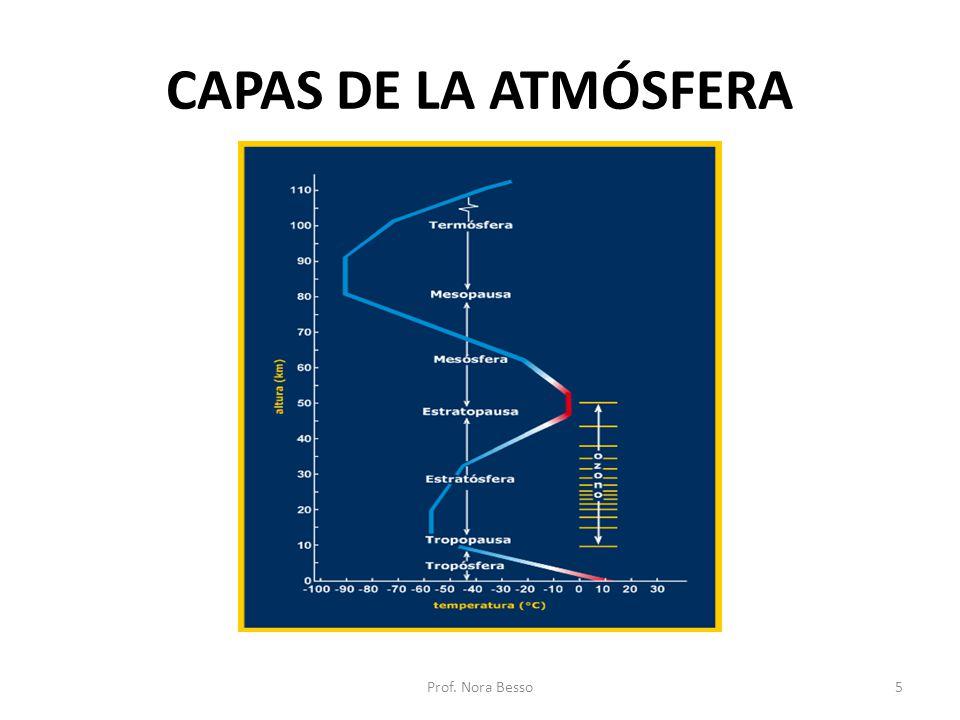 CAPAS DE LA ATMÓSFERA Prof. Nora Besso