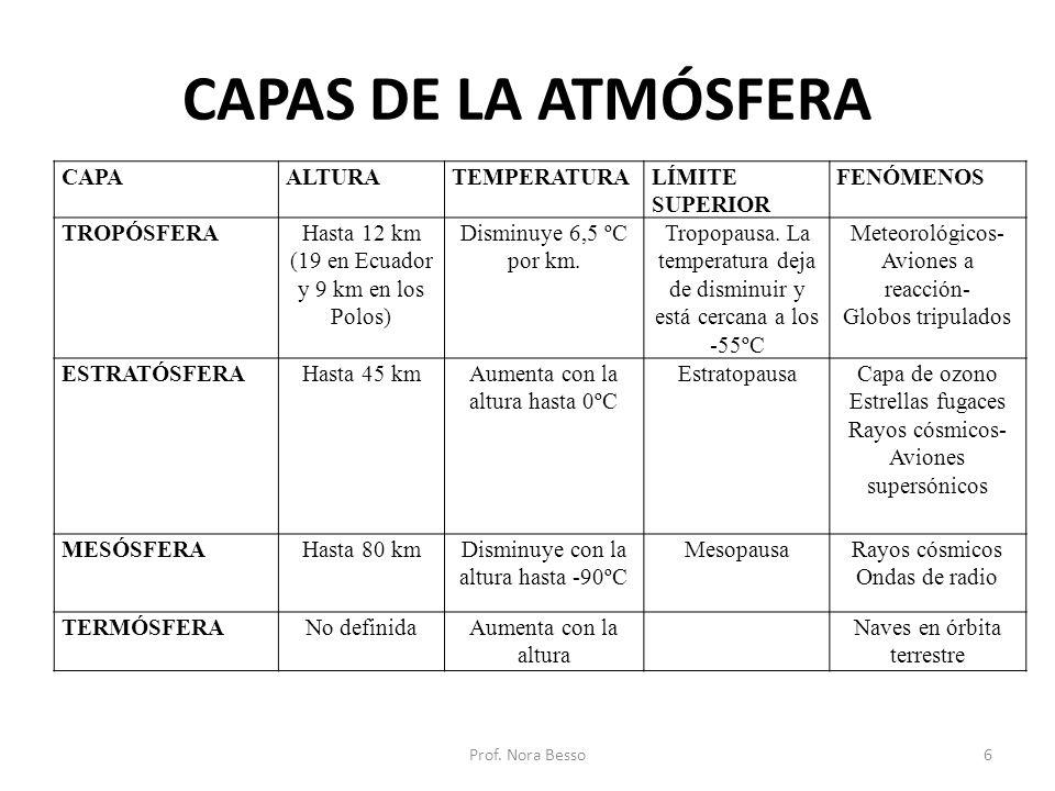 CAPAS DE LA ATMÓSFERA CAPA ALTURA TEMPERATURA LÍMITE SUPERIOR