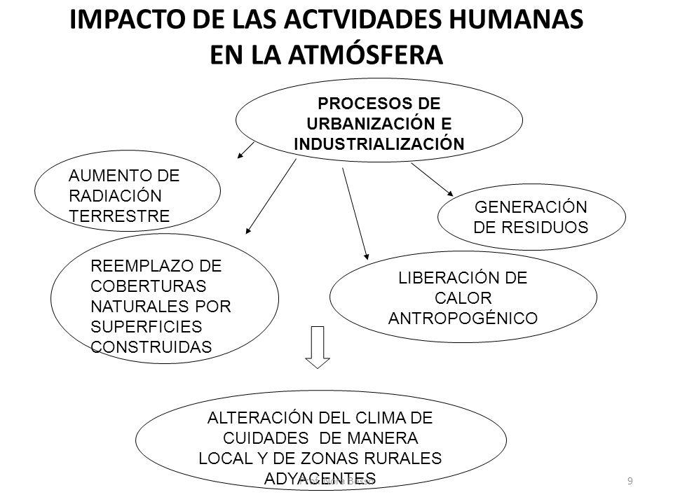 IMPACTO DE LAS ACTVIDADES HUMANAS EN LA ATMÓSFERA