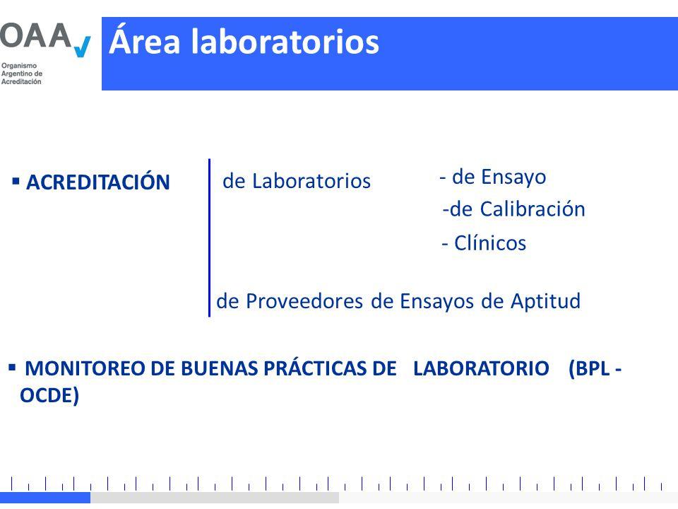 Área laboratorios de Laboratorios - de Ensayo ACREDITACIÓN