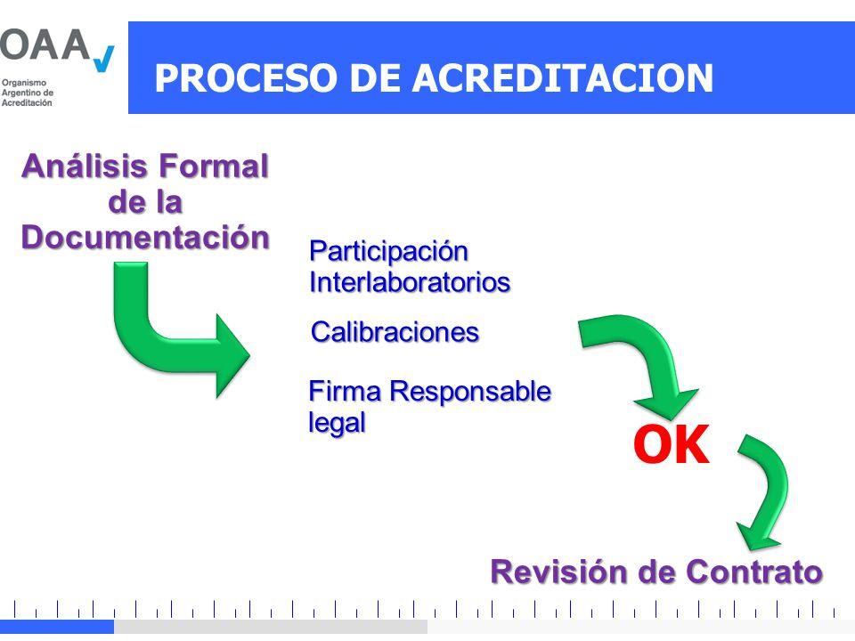 Análisis Formal de la Documentación