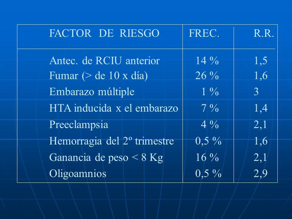FACTOR DE RIESGO FREC. R.R.