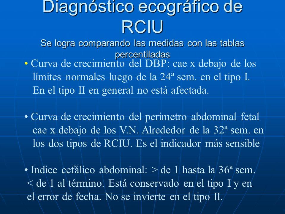 Diagnóstico ecográfico de RCIU Se logra comparando las medidas con las tablas percentiladas
