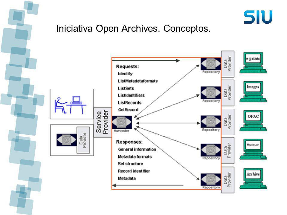 Iniciativa Open Archives. Conceptos.