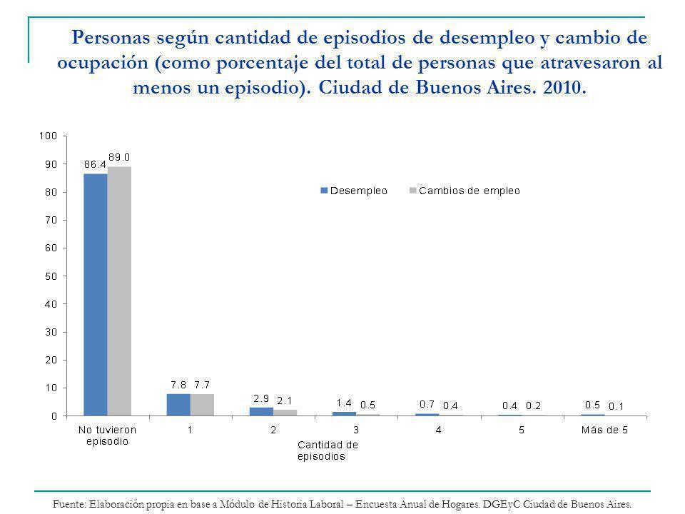 Personas según cantidad de episodios de desempleo y cambio de ocupación (como porcentaje del total de personas que atravesaron al menos un episodio). Ciudad de Buenos Aires. 2010.