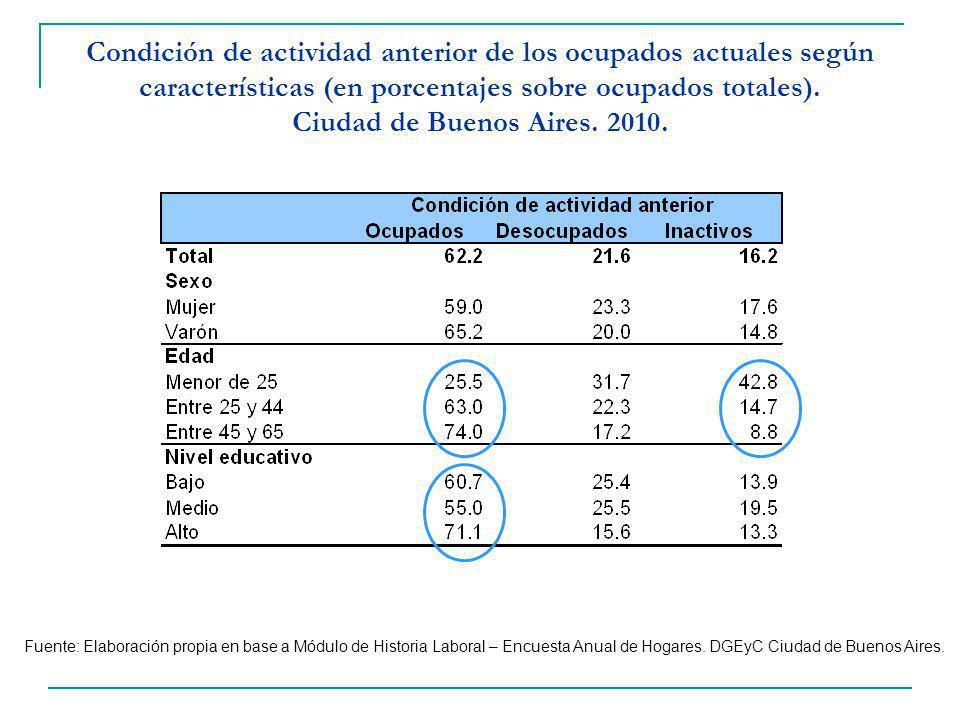 Condición de actividad anterior de los ocupados actuales según características (en porcentajes sobre ocupados totales). Ciudad de Buenos Aires. 2010.