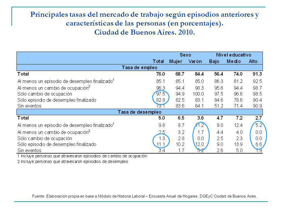 Principales tasas del mercado de trabajo según episodios anteriores y características de las personas (en porcentajes). Ciudad de Buenos Aires. 2010.