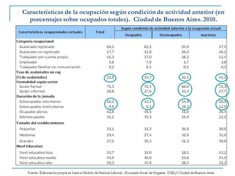 Características de la ocupación según condición de actividad anterior (en porcentajes sobre ocupados totales). Ciudad de Buenos Aires. 2010.