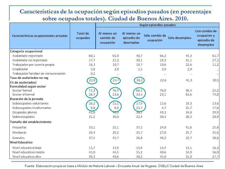 Características de la ocupación según episodios pasados (en porcentajes sobre ocupados totales). Ciudad de Buenos Aires. 2010.