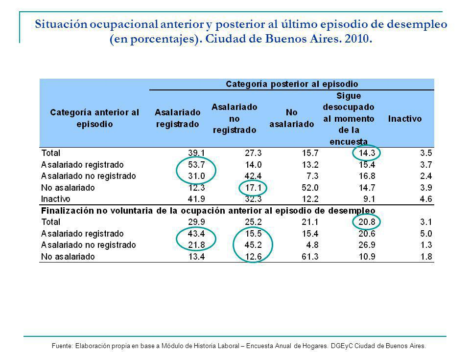 Situación ocupacional anterior y posterior al último episodio de desempleo (en porcentajes). Ciudad de Buenos Aires. 2010.