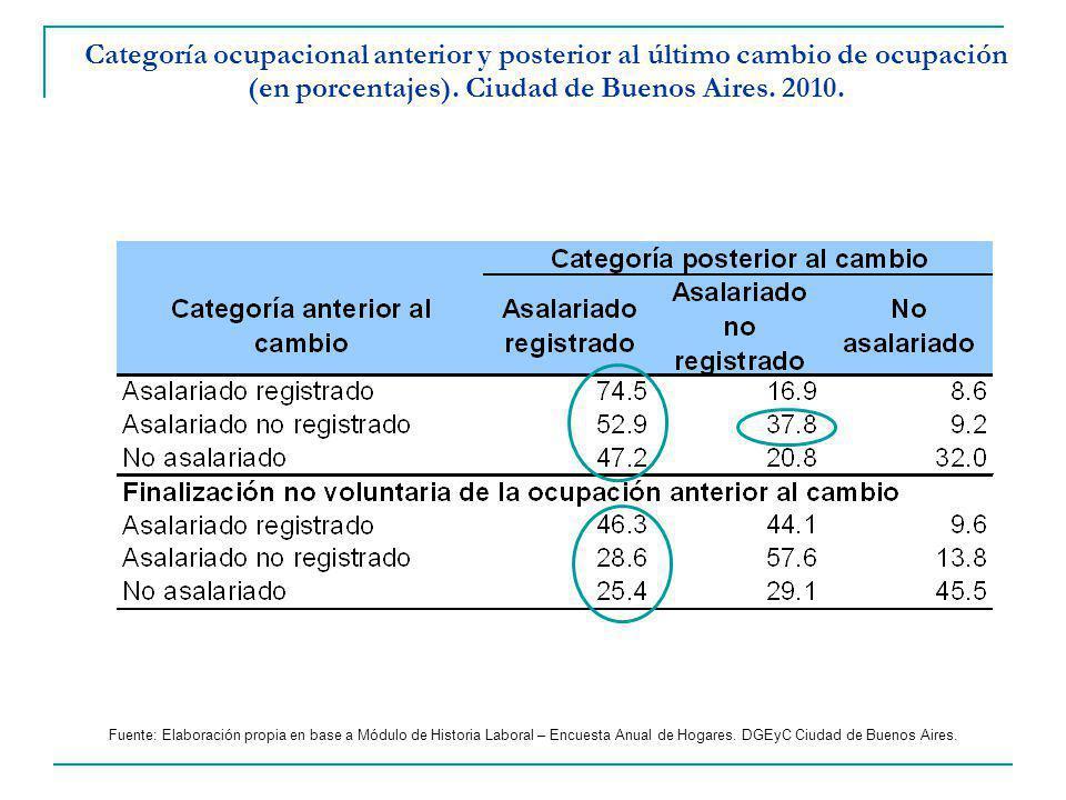 Categoría ocupacional anterior y posterior al último cambio de ocupación (en porcentajes). Ciudad de Buenos Aires. 2010.