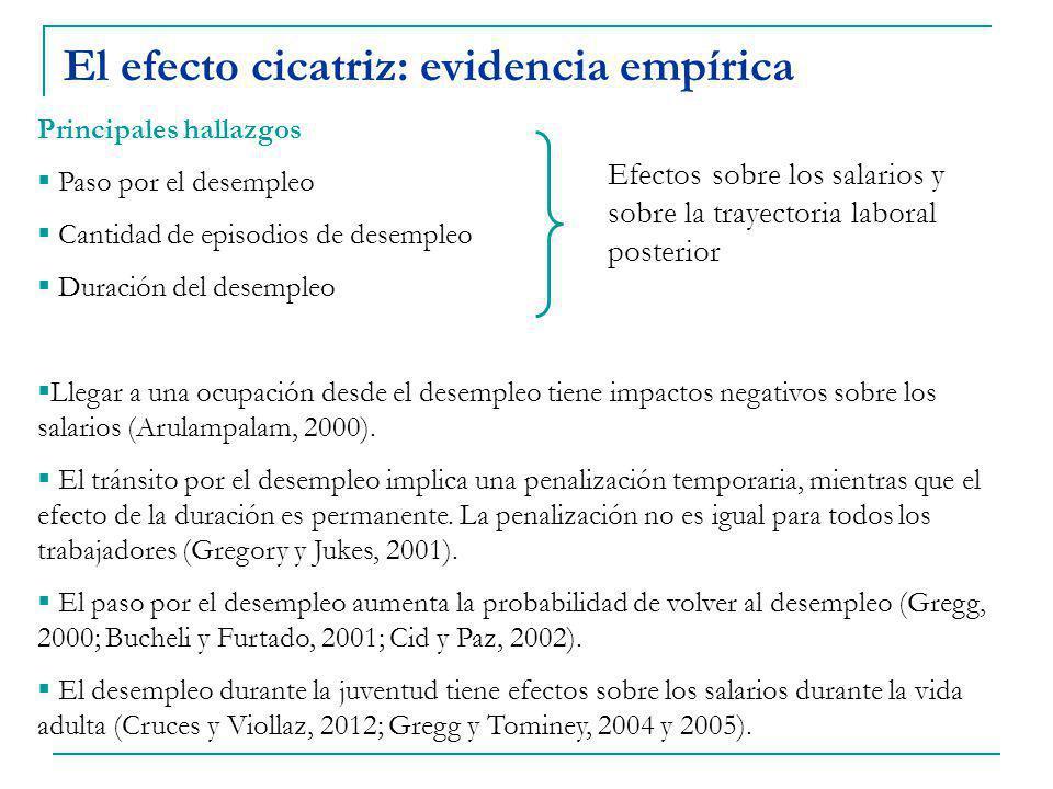 El efecto cicatriz: evidencia empírica