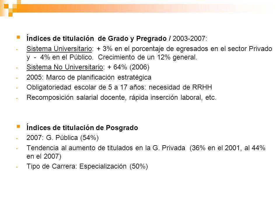 Índices de titulación de Grado y Pregrado / 2003-2007: