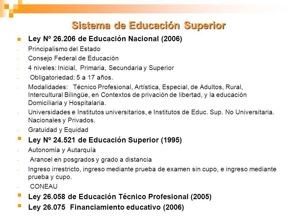 Sistema de Educación Superior