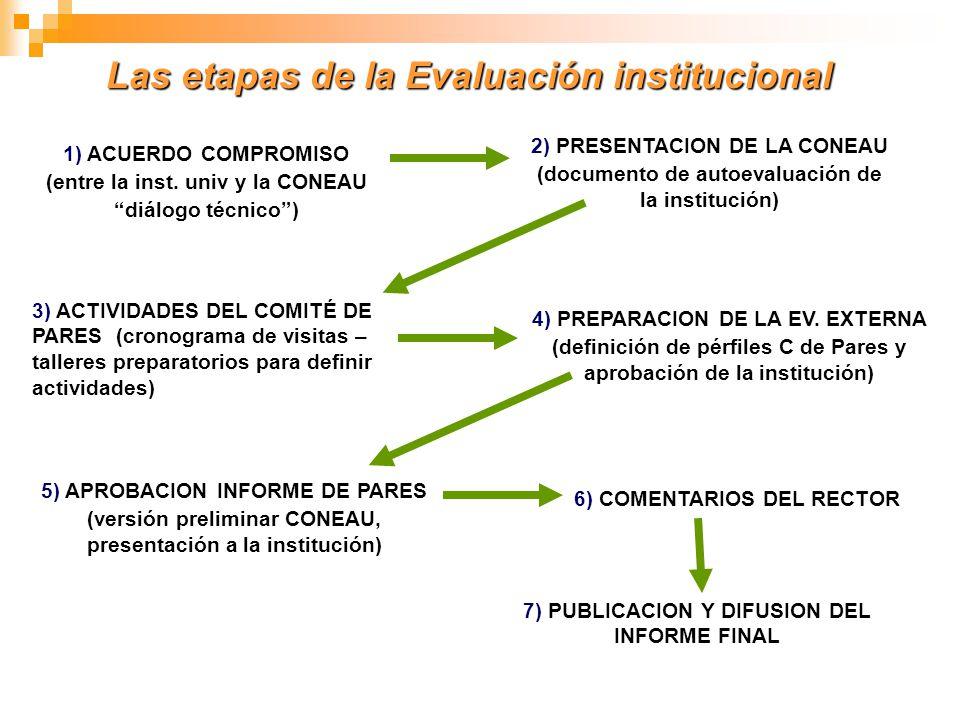 Las etapas de la Evaluación institucional