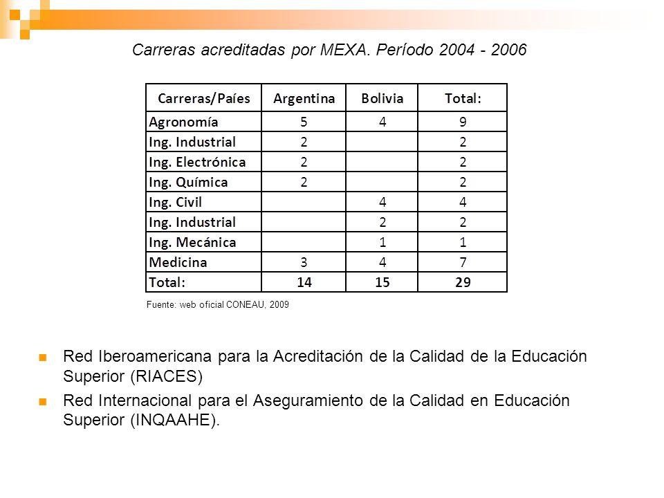 Carreras acreditadas por MEXA. Período 2004 - 2006