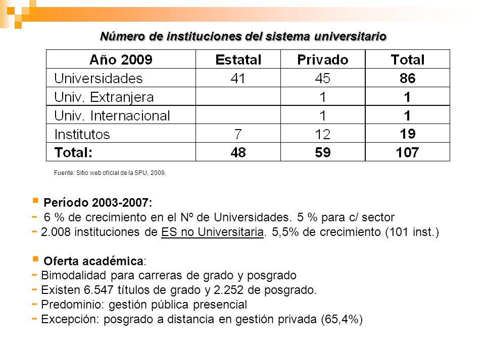 Número de instituciones del sistema universitario